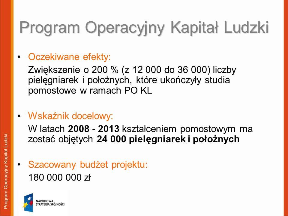 Program Operacyjny Kapitał Ludzki Oczekiwane efekty: Zwiększenie o 200 % (z 12 000 do 36 000) liczby pielęgniarek i położnych, które ukończyły studia