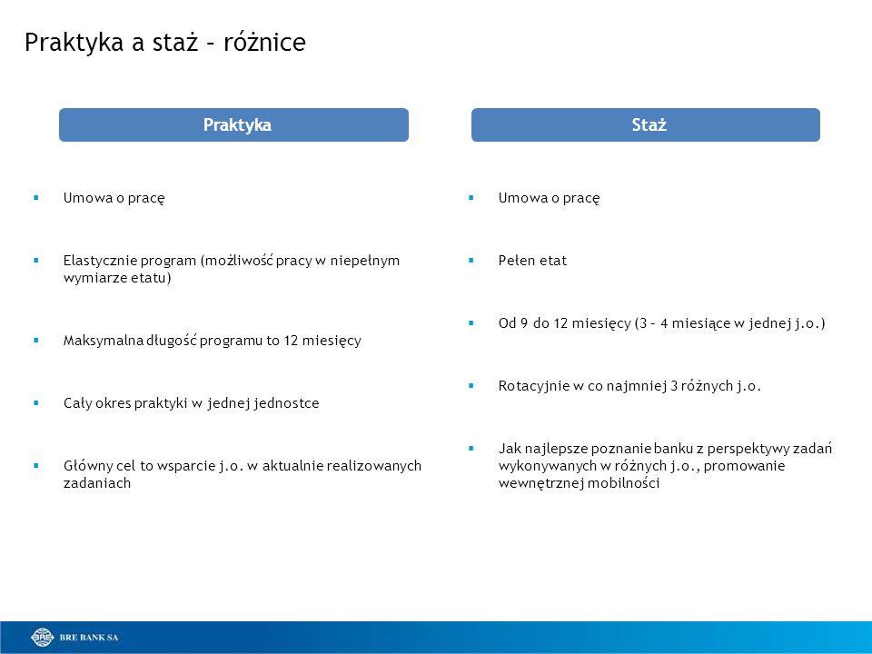 Praktyka a staż – różnice Umowa o pracę Elastycznie program (możliwość pracy w niepełnym wymiarze etatu) Maksymalna długość programu to 12 miesięcy Ca