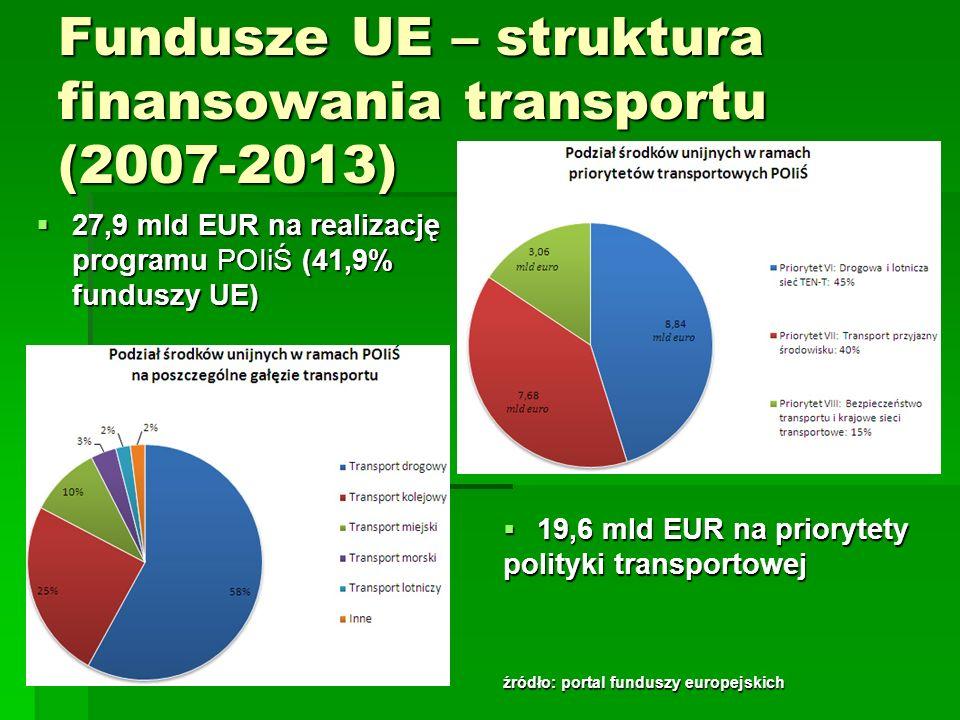 Fundusze UE – struktura finansowania transportu (2007-2013) 27,9 mld EUR na realizację programu POIiŚ (41,9% funduszy UE) 27,9 mld EUR na realizację p