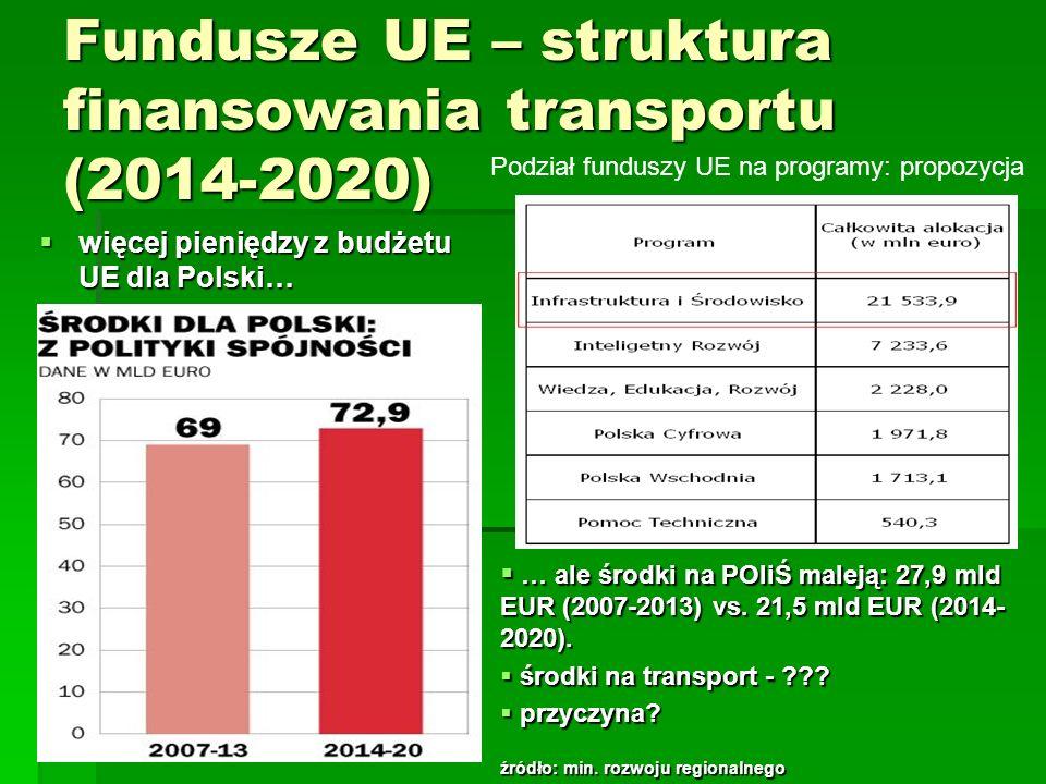 Fundusze UE – struktura finansowania transportu (2014-2020) więcej pieniędzy z budżetu UE dla Polski… więcej pieniędzy z budżetu UE dla Polski… … ale
