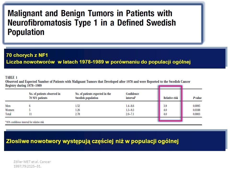 Zöller MET et al. Cancer 1997;79:2125–31. 70 chorych z NF1 Liczba nowotworów w latach 1978-1989 w porównaniu do populacji ogólnej Złosliwe nowotwory w