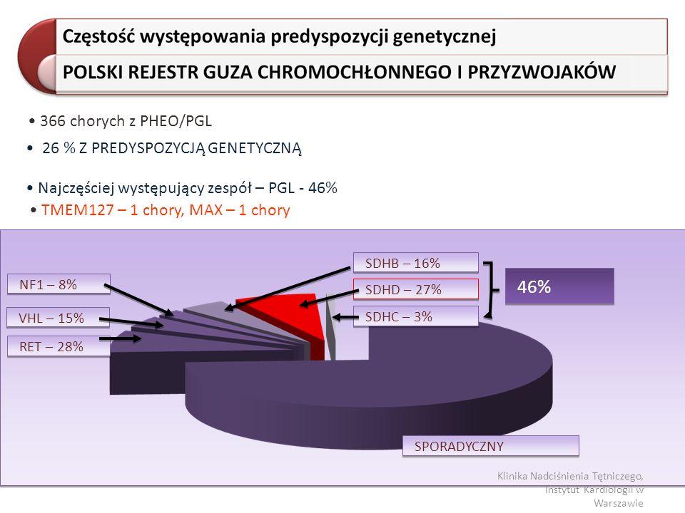 26 % Z PREDYSPOZYCJĄ GENETYCZNĄ RET – 28% VHL – 15% NF1 – 8% SDHB – 16% SDHD – 27% SDHC – 3% SPORADYCZNY 46% Najczęściej występujący zespół – PGL - 46