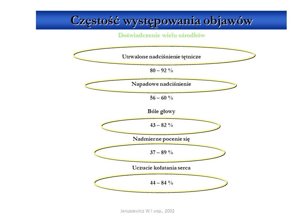 Januszewicz W i wsp., 2002 Częstość występowania objawów Doświadczenie wielu ośrodków Utrwalone nadciśnienie tętnicze 80 – 92 % Napadowe nadciśnienie