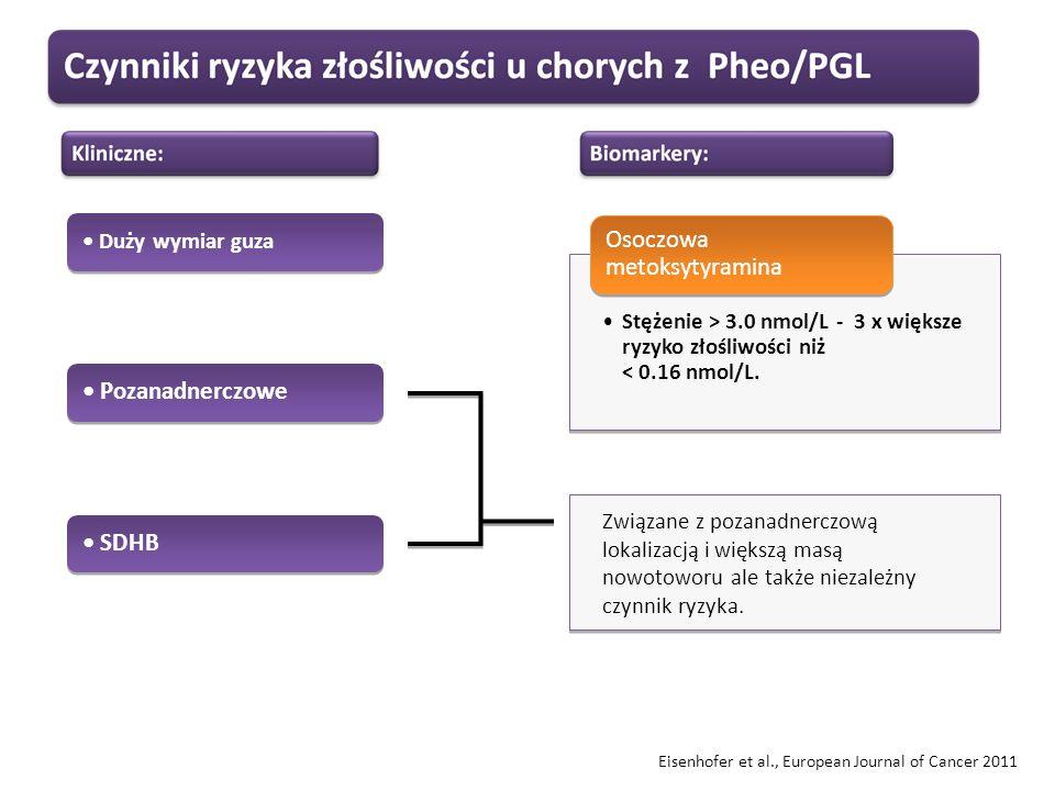 Eisenhofer et al., European Journal of Cancer 2011 Stężenie > 3.0 nmol/L - 3 x większe ryzyko złośliwości niż < 0.16 nmol/L. Osoczowa metoksytyramina