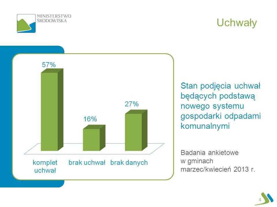 Uchwały Stan podjęcia uchwał będących podstawą nowego systemu gospodarki odpadami komunalnymi Badania ankietowe w gminach marzec/kwiecień 2013 r. 4