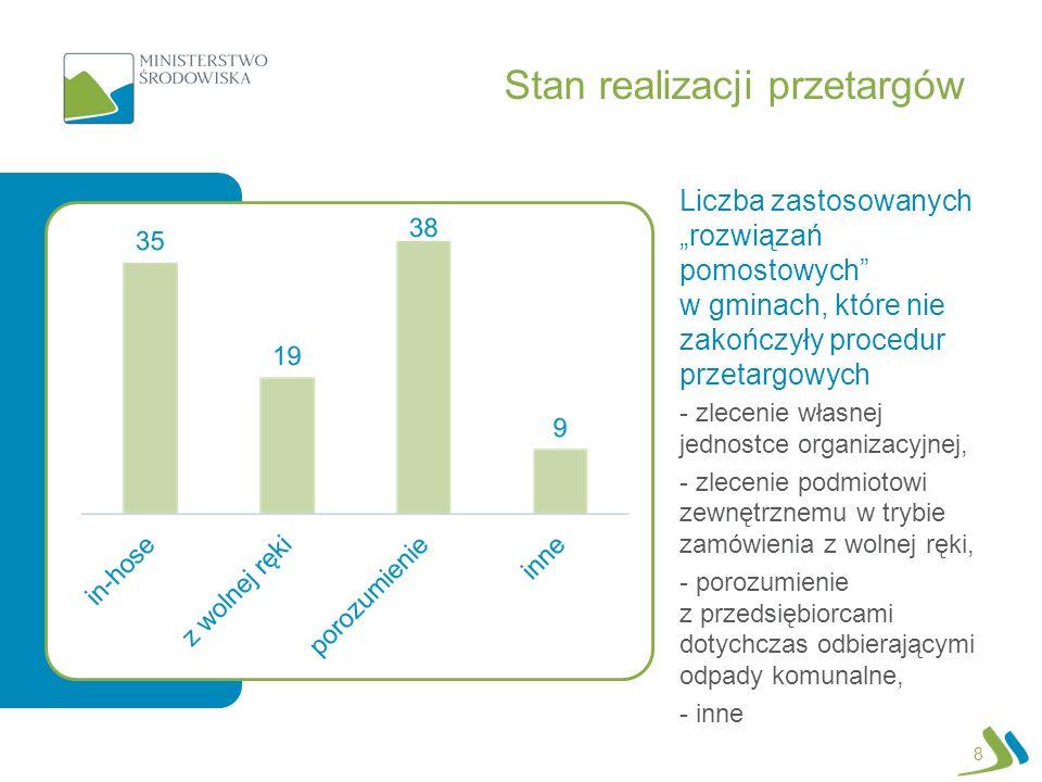 Stan realizacji przetargów Liczba zastosowanych rozwiązań pomostowych w gminach, które nie zakończyły procedur przetargowych - zlecenie własnej jednos