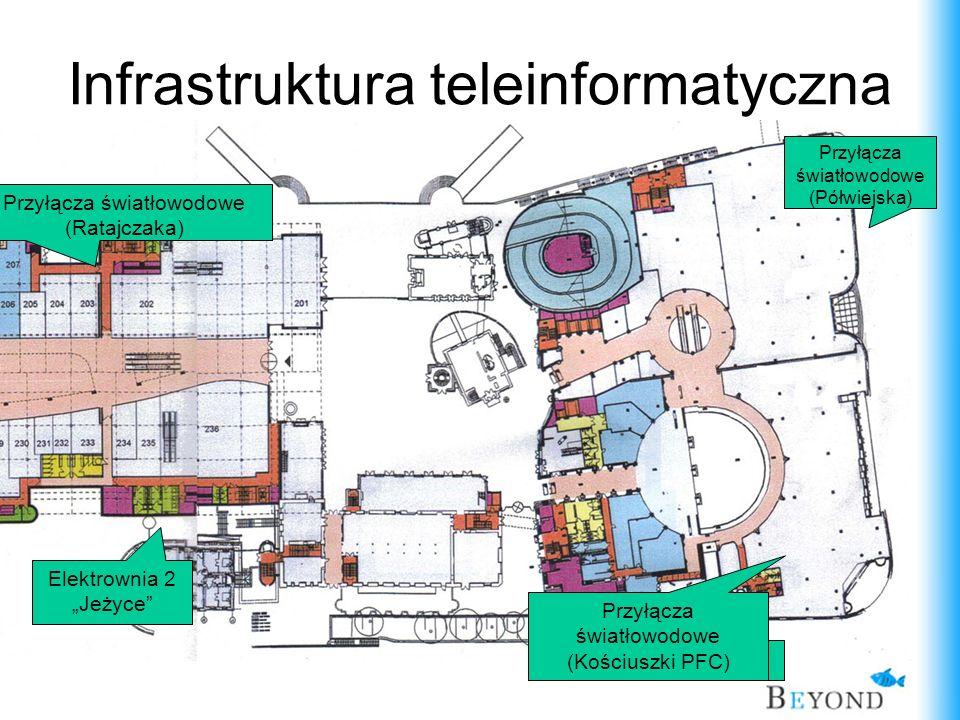 Infrastruktura teleinformatyczna Przyłącza światłowodowe (Półwiejska) Elektrownia 1 Przyłącza światłowodowe (Ratajczaka) Elektrownia 2 Jeżyce Przyłącz
