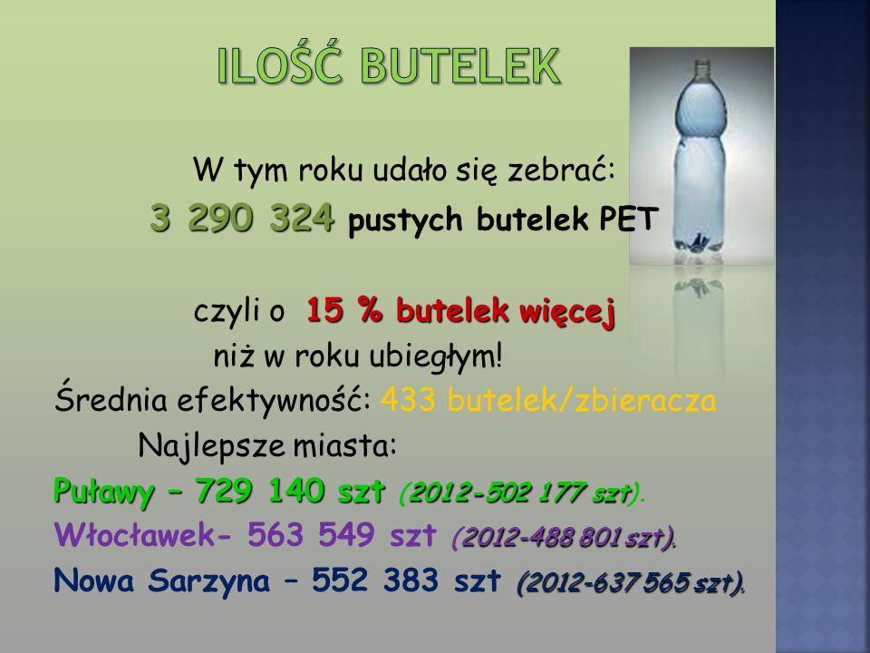 W tym roku udało się zebrać: 3 290 324 pustych butelek PET czyli o 1 5 % butelek więcej niż w roku ubiegłym! Średnia efektywność: 433 butelek/zbieracz