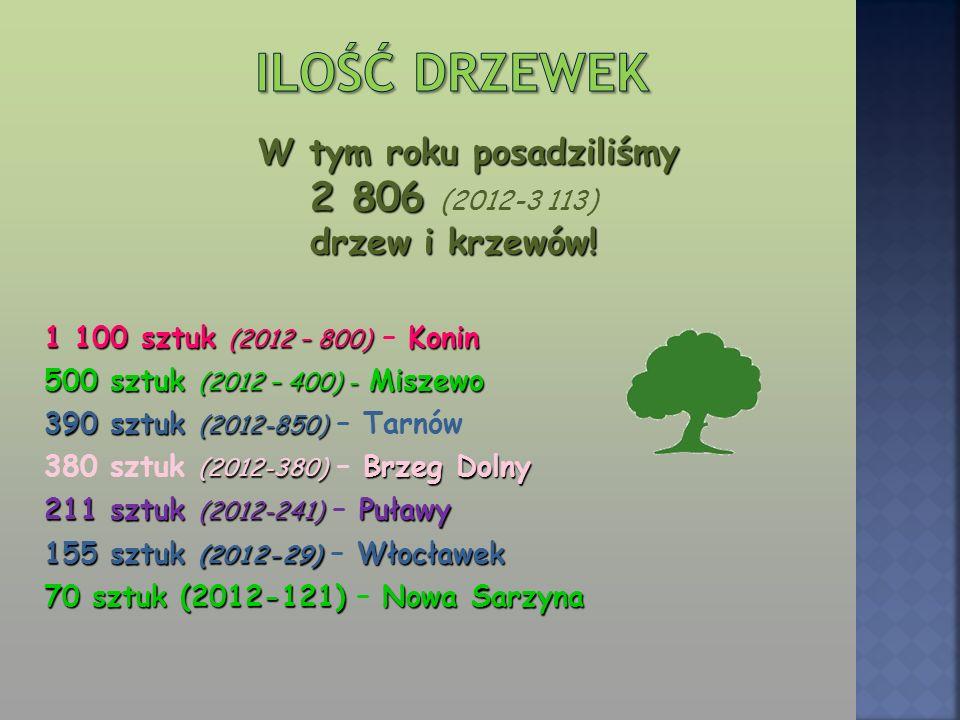 (2012 -320) Miszewo – 1669 (2012 -320) (2012-629) Puławy – 497 (2012-629) (2012-16) Konin – 309 (2012-16) (2012-330) Nowa Sarzyna – 224 (2012-330) (2012-223) Brzeg Dolny – 202 (2012-223) (2012-77) Włocławek – 81 (2012-77) (2012-53) Tarnów – 50 (2012-53)