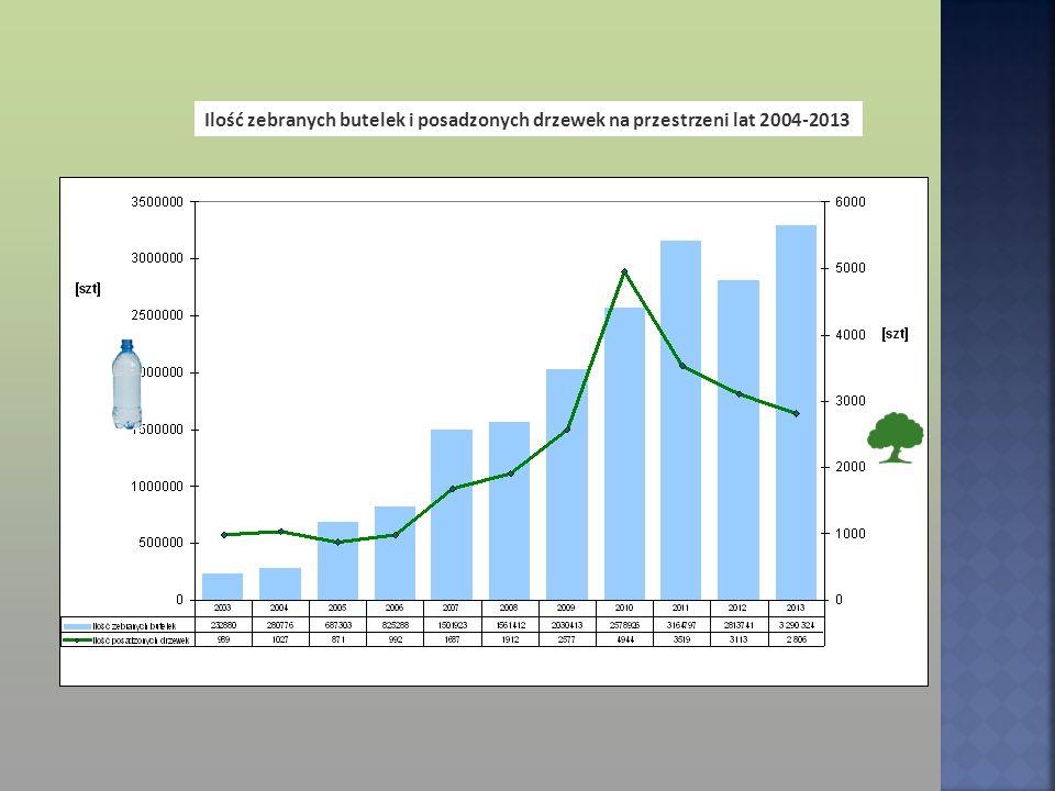 Podczas wszystkich dotychczasowy edycji Akcji udało się zebrać 18 967 783 sztuk butelek i posadzić 24 438 sztuk drzew i krzewów!!.