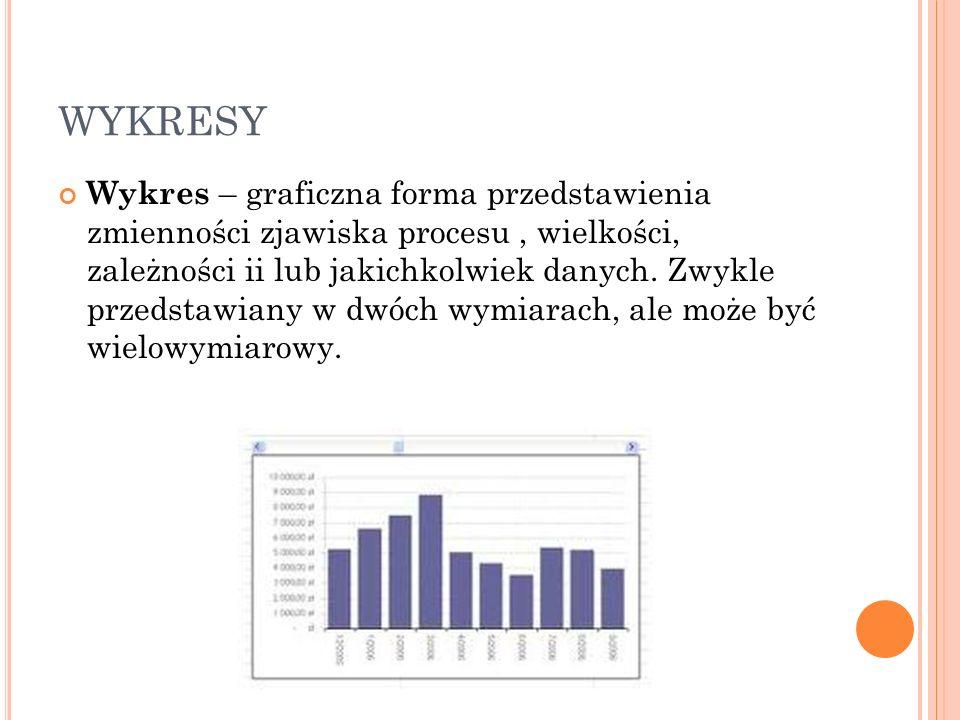 WYKRESY Wykres – graficzna forma przedstawienia zmienności zjawiska procesu, wielkości, zależności ii lub jakichkolwiek danych. Zwykle przedstawiany w