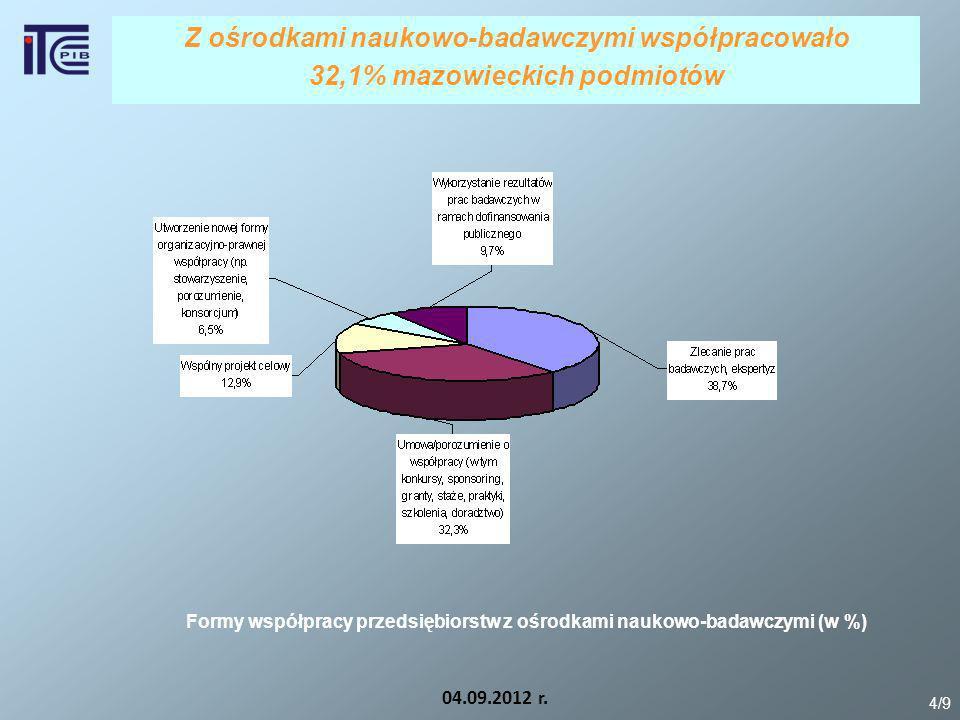 Z ośrodkami naukowo-badawczymi współpracowało 32,1% mazowieckich podmiotów 04.09.2012 r. 4/9 Formy współpracy przedsiębiorstw z ośrodkami naukowo-bada