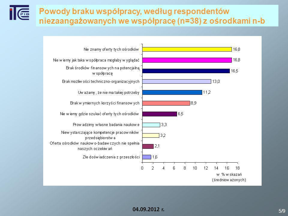 04.09.2012 r. 5/9 Powody braku współpracy, według respondentów niezaangażowanych we współpracę (n=38) z ośrodkami n-b