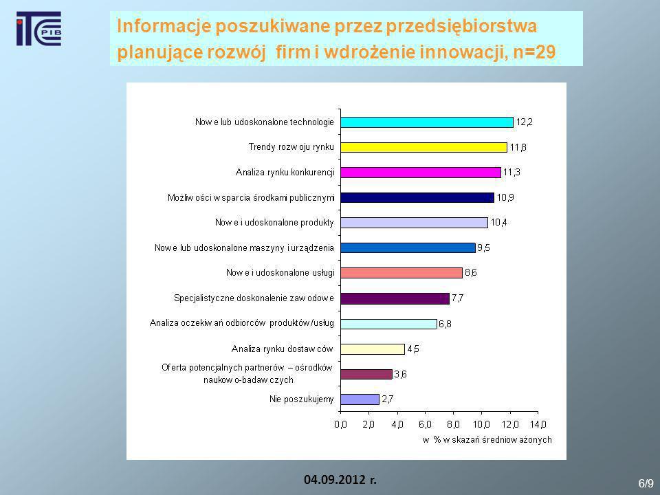 04.09.2012 r. 6/9 Informacje poszukiwane przez przedsiębiorstwa planujące rozwój firm i wdrożenie innowacji, n=29