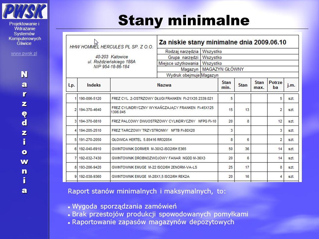 Stany minimalne Raport stanów minimalnych i maksymalnych, to: Wygoda sporządzania zamówień Brak przestojów produkcji spowodowanych pomyłkami Raportowa