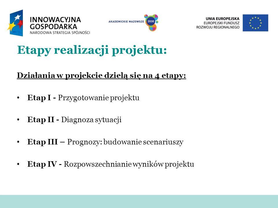 Etapy realizacji projektu: Działania w projekcie dzielą się na 4 etapy: Etap I - Przygotowanie projektu Etap II - Diagnoza sytuacji Etap III – Prognoz
