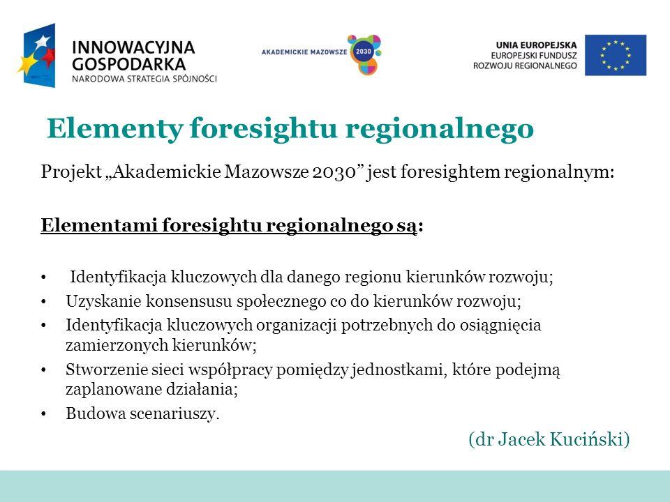 Elementy foresightu regionalnego Projekt Akademickie Mazowsze 2030 jest foresightem regionalnym: Elementami foresightu regionalnego są: Identyfikacja