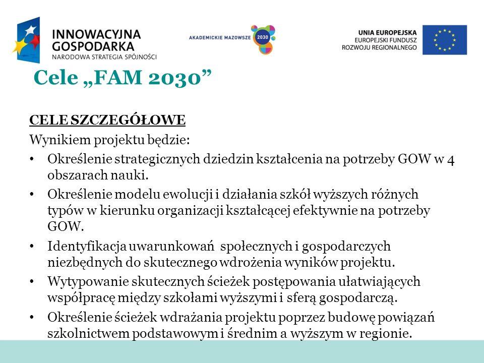 Cele FAM 2030 CELE SZCZEGÓŁOWE Wynikiem projektu będzie: Określenie strategicznych dziedzin kształcenia na potrzeby GOW w 4 obszarach nauki. Określeni