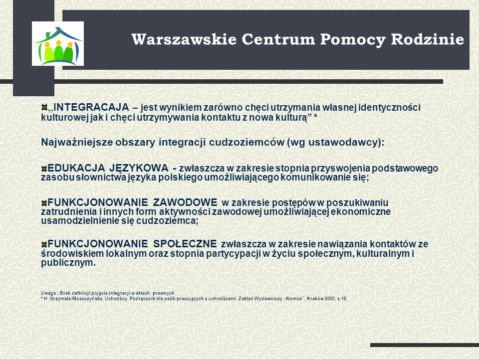 ORGANY ODPOWIEDZIALE ZA REALIZACJĘ DZIAŁAŃ INTEGREACYJNYCH Urząd do Spraw Cudzoziemców – działania preintegracyjne Mazowiecki Urząd Wojewódzki - koordynowanie działań w zakresie integracji osób posiadających status uchodźcy i posiadających ochronę uzupełniającą, w szczególności w zakresie wskazania miejsca zamieszkania Powiatowe Centrum Pomocy Społecznej - pomoc cudzoziemcom, którzy uzyskali w RP status uchodźcy lub ochronę uzupełniającą w zakresie indywidualnego programu integracji oraz opłacanie za te osoby składek na ubezpieczenie zdrowotne (zadanie zlecone).