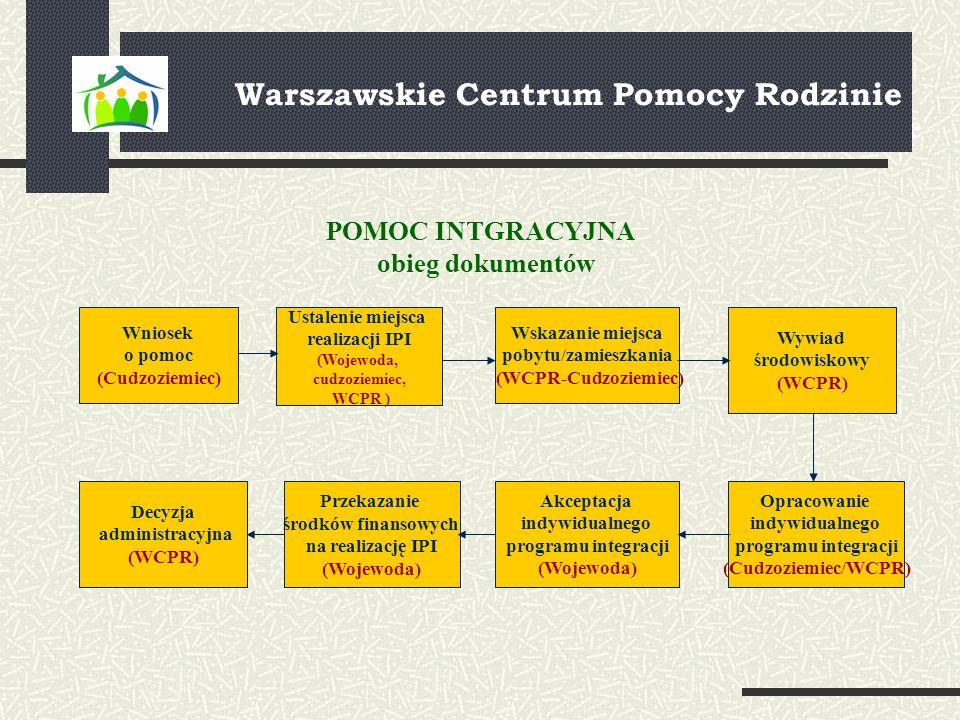 Warszawskie Centrum Pomocy Rodzinie Wniosek o pomoc (Cudzoziemiec) Ustalenie miejsca realizacji IPI (Wojewoda, cudzoziemiec, WCPR ) Wskazanie miejsca
