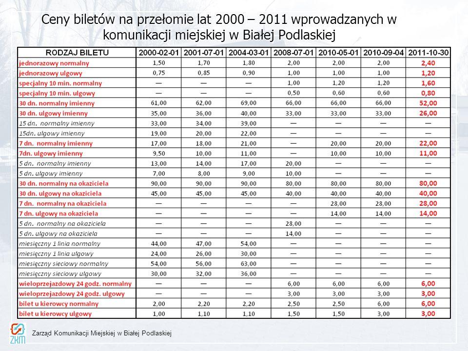Ceny biletów na przełomie lat 2000 – 2011 wprowadzanych w komunikacji miejskiej w Białej Podlaskiej Uchwała nr XXXVII/135/10 Rady Miasta Biała Podlask
