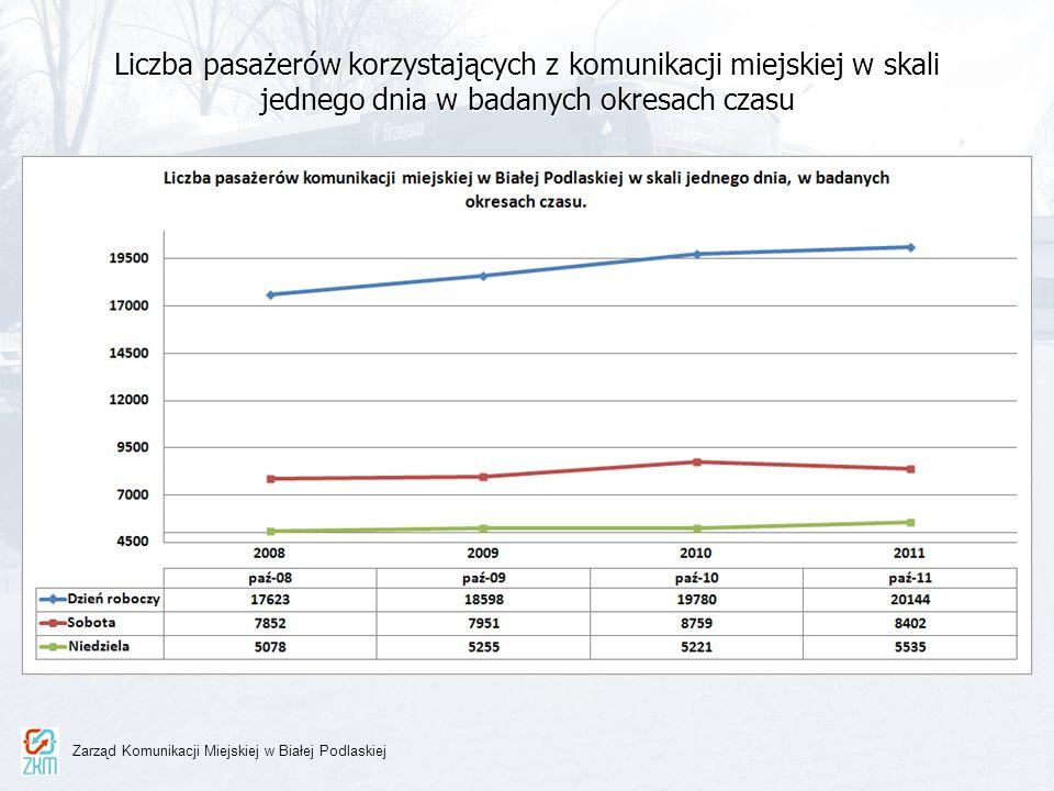Liczba pasażerów korzystających z komunikacji miejskiej w skali jednego dnia w badanych okresach czasu Zarząd Komunikacji Miejskiej w Białej Podlaskie