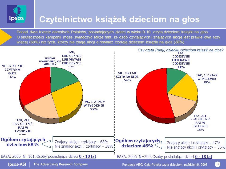 Fundacja ABC/ Cała Polska czyta dzieciom, październik 2006 13 BAZA: 2006 N=269, Osoby posiadające dzieci 0 - 18 lat Ogółem czytających dzieciom 46% Znający akcję i czytający – 47% Nie znający akcji i czytający – 35% BAZA: 2006 N=161, Osoby posiadające dzieci 0 - 10 lat Ogółem czytających dzieciom 68% Znający akcję i czytający – 68% Nie znający akcji i czytający – 38% Czy czyta Pan(i) dziecku /dzieciom książki na głos.