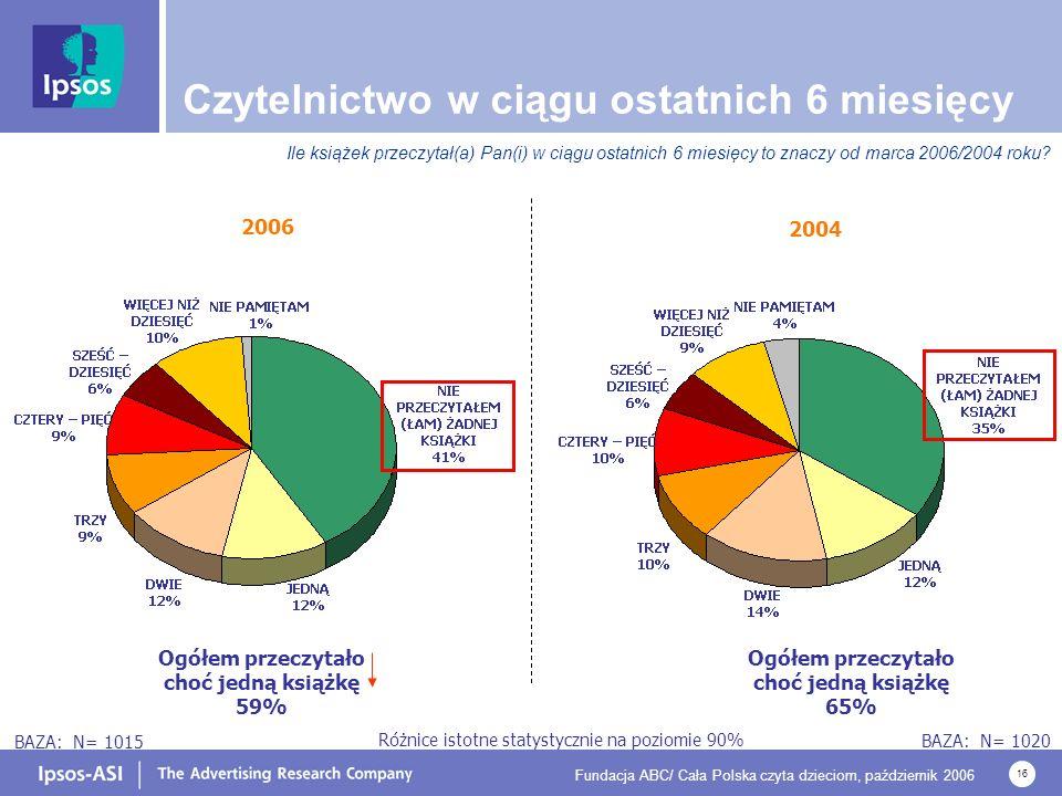 Fundacja ABC/ Cała Polska czyta dzieciom, październik 2006 16 Czytelnictwo w ciągu ostatnich 6 miesięcy Ile książek przeczytał(a) Pan(i) w ciągu ostatnich 6 miesięcy to znaczy od marca 2006/2004 roku.