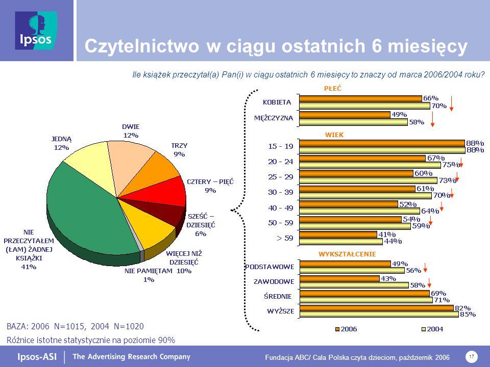 Fundacja ABC/ Cała Polska czyta dzieciom, październik 2006 17 Czytelnictwo w ciągu ostatnich 6 miesięcy WYKSZTAŁCENIE WIEK PŁEĆ Ile książek przeczytał(a) Pan(i) w ciągu ostatnich 6 miesięcy to znaczy od marca 2006/2004 roku.