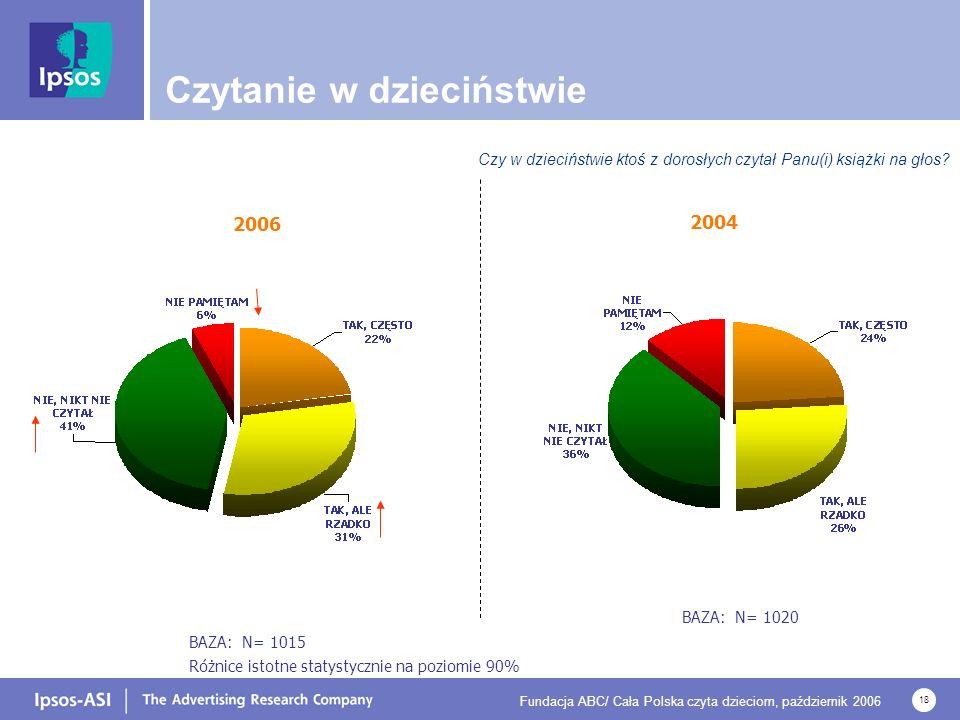 Fundacja ABC/ Cała Polska czyta dzieciom, październik 2006 18 Czytanie w dzieciństwie Czy w dzieciństwie ktoś z dorosłych czytał Panu(i) książki na głos.
