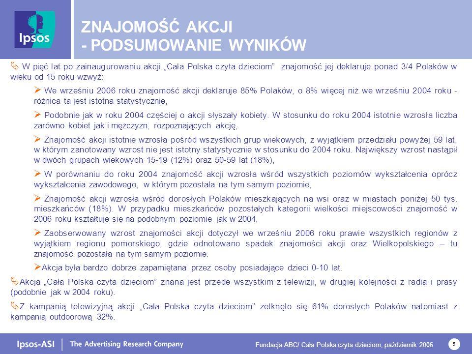 Fundacja ABC/ Cała Polska czyta dzieciom, październik 2006 5 W pięć lat po zainaugurowaniu akcji Cała Polska czyta dzieciom znajomość jej deklaruje ponad 3/4 Polaków w wieku od 15 roku wzwyż: We wrześniu 2006 roku znajomość akcji deklaruje 85% Polaków, o 8% więcej niż we wrześniu 2004 roku - różnica ta jest istotna statystycznie, Podobnie jak w roku 2004 częściej o akcji słyszały kobiety.