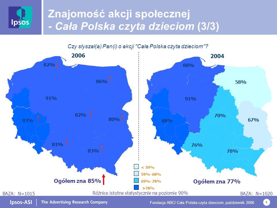 Fundacja ABC/ Cała Polska czyta dzieciom, październik 2006 19 CZĘSTOTLIWOŚĆ SŁUCHANIA GŁOŚNEGO CZYTANIA W DZIECIŃSTWIE LICZBA KSIĄŻEK PRZECZYTANYCH W CIĄGU OSTATNICH 6 MIESIĘCY Czytanie książek w dzieciństwie a obecnie BAZA: N=1015