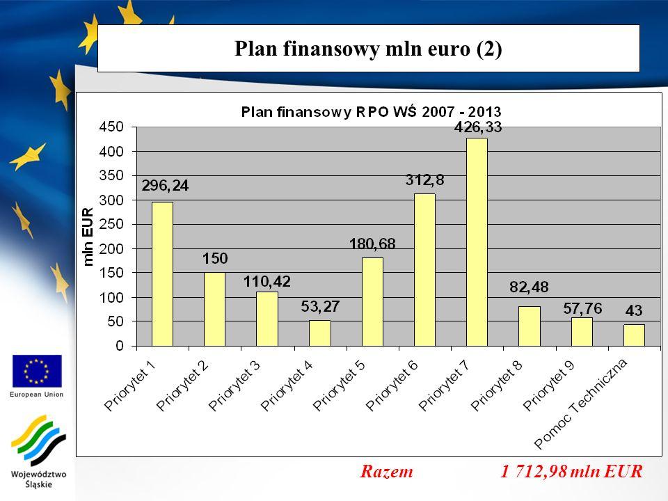 Plan finansowy mln euro (2) Razem 1 712,98 mln EUR