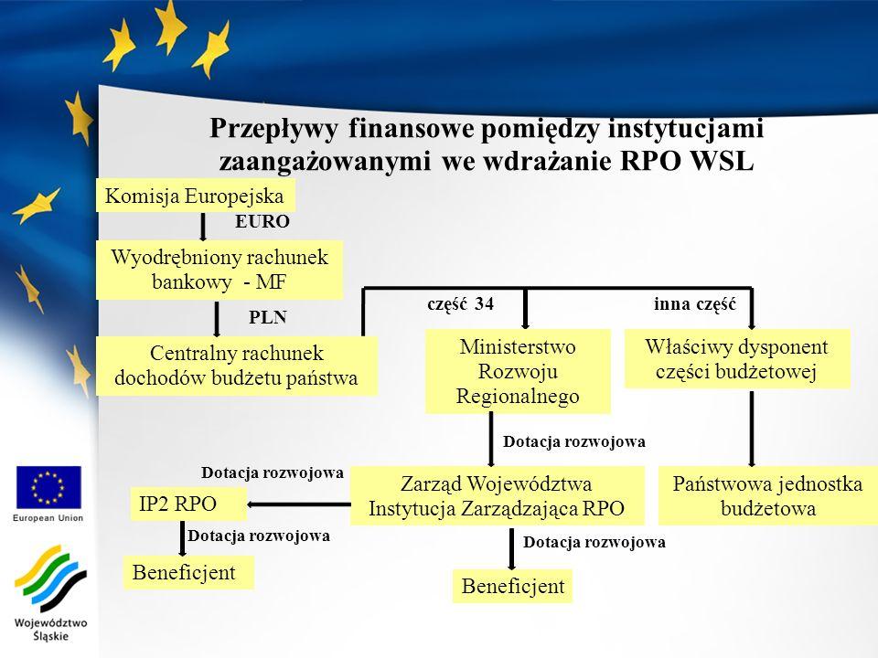 Przepływy finansowe pomiędzy instytucjami zaangażowanymi we wdrażanie RPO WSL Komisja Europejska Wyodrębniony rachunek bankowy - MF Centralny rachunek
