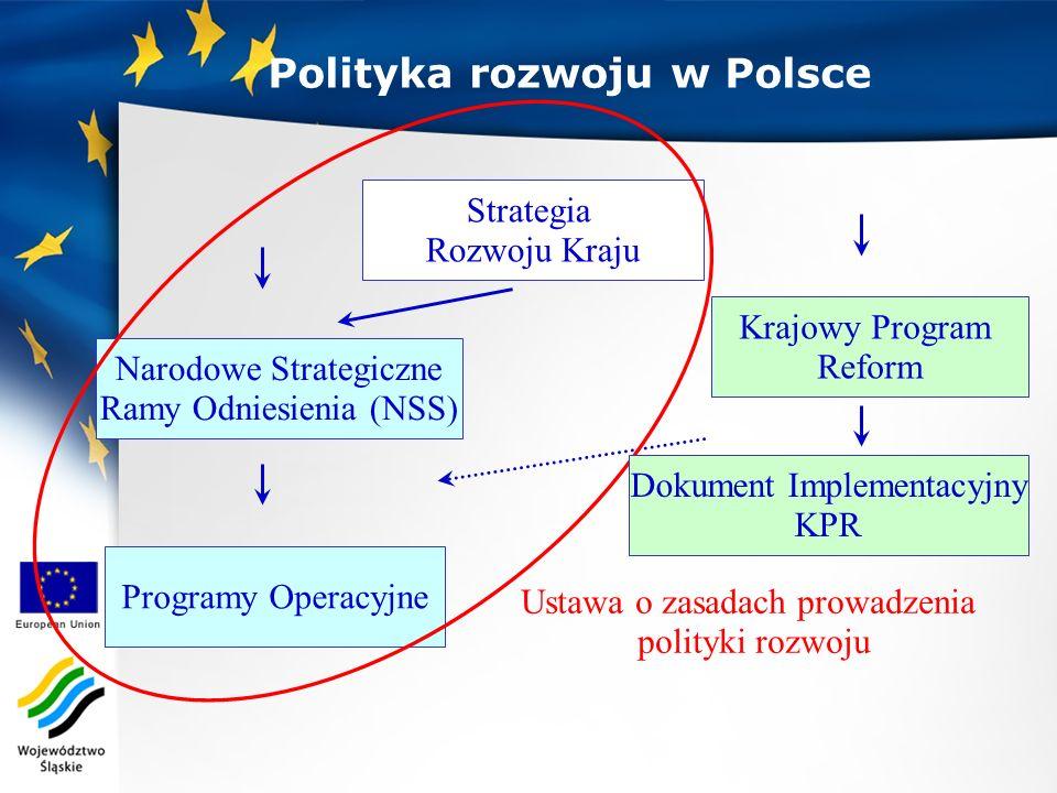 Polityka rozwoju w Polsce Narodowe Strategiczne Ramy Odniesienia (NSS) Strategia Rozwoju Kraju Programy Operacyjne Krajowy Program Reform Ustawa o zas