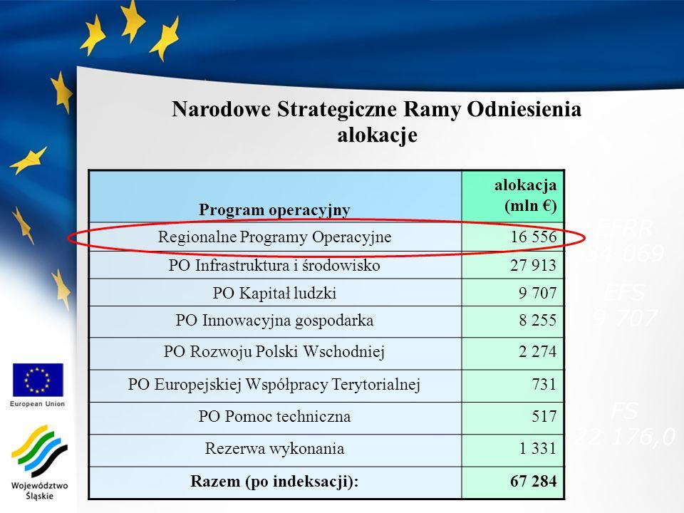 Narodowe Strategiczne Ramy Odniesienia alokacje Program operacyjny alokacja (mln ) Regionalne Programy Operacyjne16 556 PO Infrastruktura i środowisko