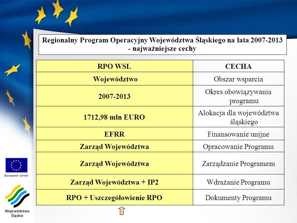 RPO WSLCECHA WojewództwoObszar wsparcia 2007-2013 Okres obowiązywania programu 1712,98 mln EURO Alokacja dla województwa śląskiego EFRRFinansowanie un