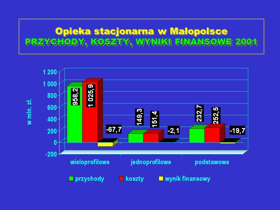 PRZYCHODY, KOSZTY, WYNIKI FINANSOWE 2001 Opieka stacjonarna w Małopolsce PRZYCHODY, KOSZTY, WYNIKI FINANSOWE 2001