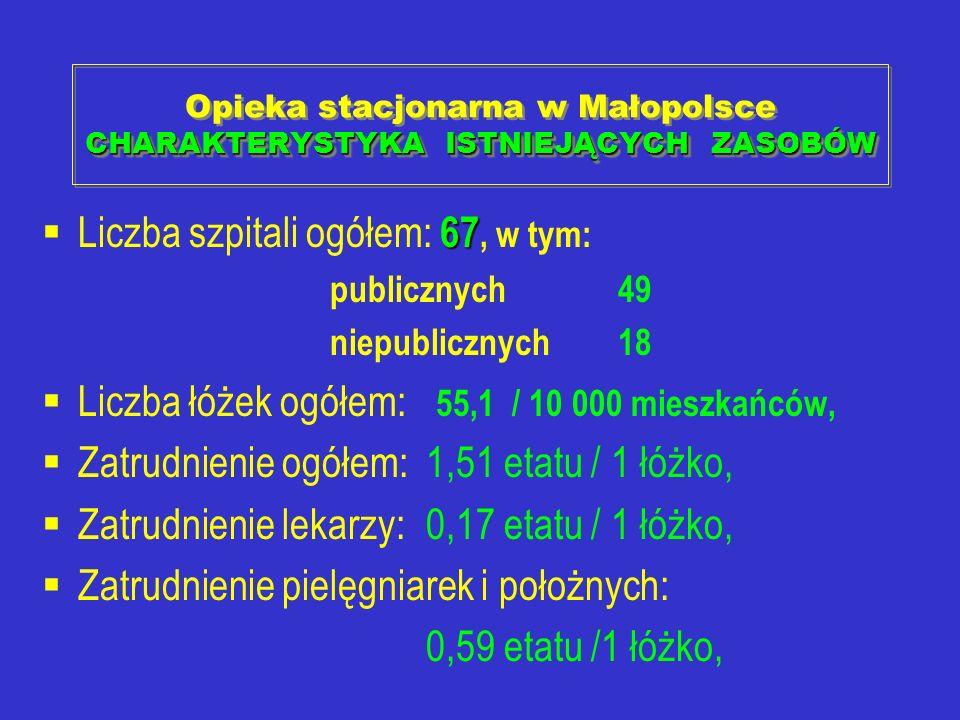 CHARAKTERYSTYKA ISTNIEJĄCYCH ZASOBÓW Opieka stacjonarna w Małopolsce CHARAKTERYSTYKA ISTNIEJĄCYCH ZASOBÓW 67 Liczba szpitali ogółem: 67, w tym: public