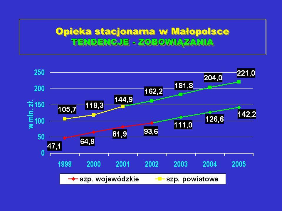 TENDENCJE - ZOBOWIĄZANIA Opieka stacjonarna w Małopolsce TENDENCJE - ZOBOWIĄZANIA