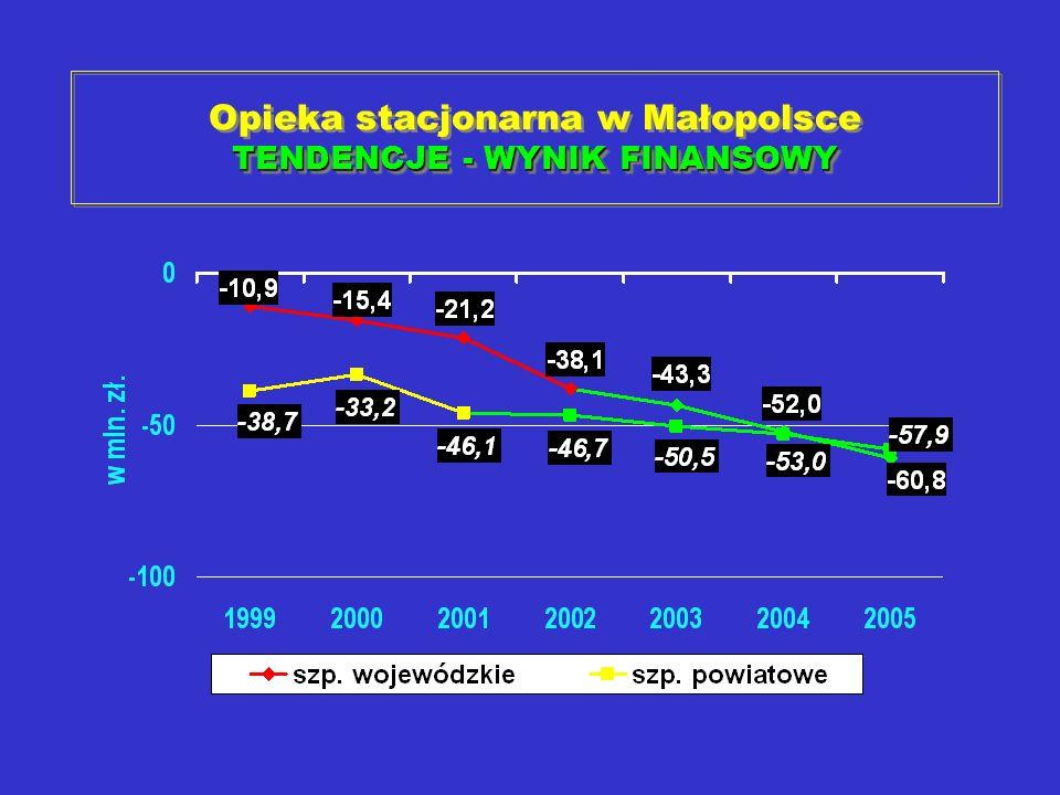 TENDENCJE - WYNIK FINANSOWY Opieka stacjonarna w Małopolsce TENDENCJE - WYNIK FINANSOWY