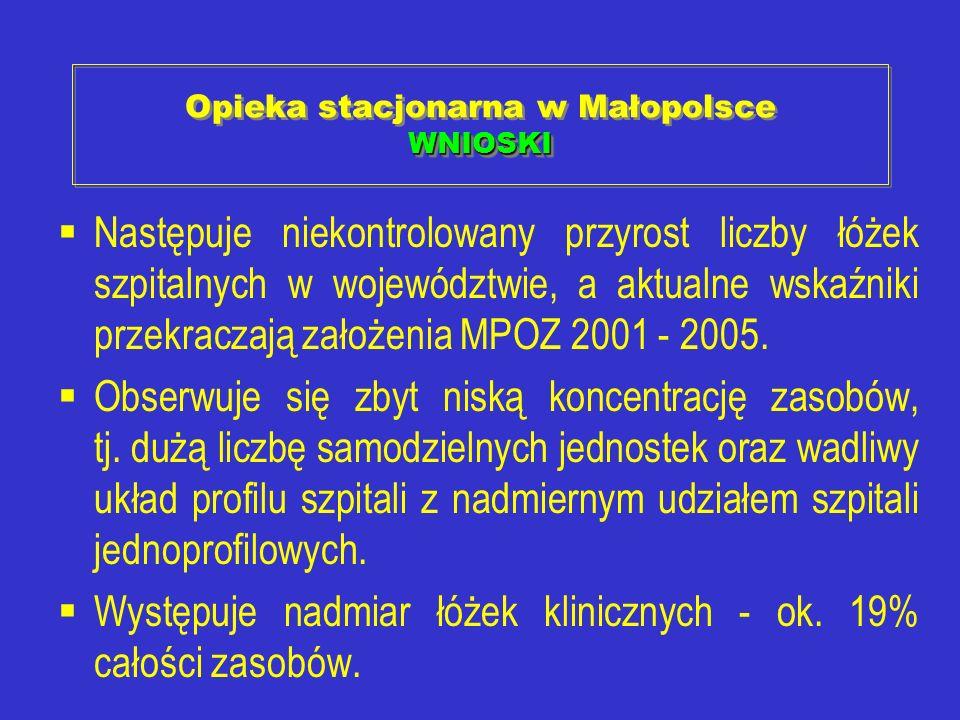 WNIOSKI Opieka stacjonarna w Małopolsce WNIOSKI Następuje niekontrolowany przyrost liczby łóżek szpitalnych w województwie, a aktualne wskaźniki przek