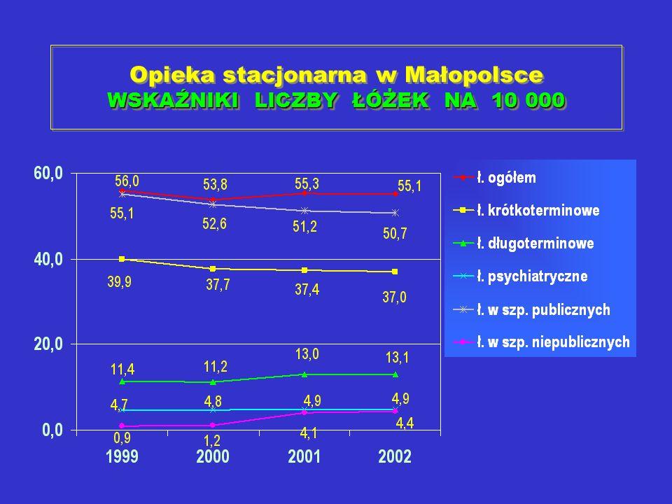 WSKAŹNIKI LICZBY ŁÓŻEK NA 10 000 Opieka stacjonarna w Małopolsce WSKAŹNIKI LICZBY ŁÓŻEK NA 10 000