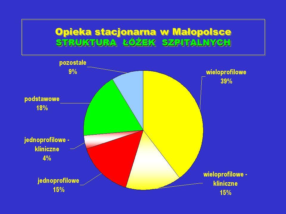 STRUKTURA ŁÓŻEK SZPITALNYCH Opieka stacjonarna w Małopolsce STRUKTURA ŁÓŻEK SZPITALNYCH