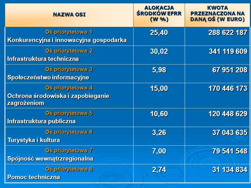 NAZWA OSI ALOKACJA ŚRODKÓW EFRR (W %) KWOTA PRZEZNACZONA NA DANĄ OŚ (W EURO) Oś priorytetowa 1 Konkurencyjna i innowacyjna gospodarka 25,40 288 622 18