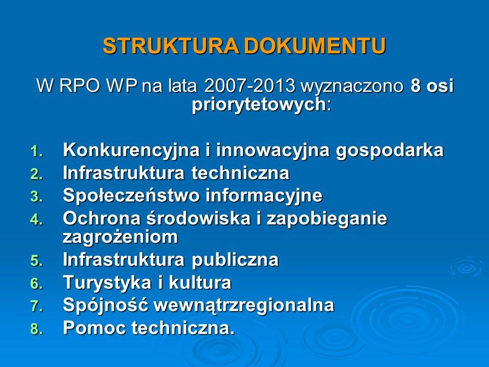 STRUKTURA DOKUMENTU W RPO WP na lata 2007-2013 wyznaczono 8 osi priorytetowych: 1. Konkurencyjna i innowacyjna gospodarka 2. Infrastruktura techniczna