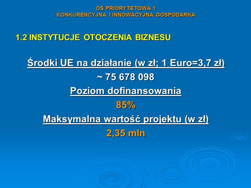 OŚ PRIORYTETOWA 1 KONKURENCYJNA I INNOWACYJNA GOSPODARKA 1.2 INSTYTUCJE OTOCZENIA BIZNESU Środki UE na działanie (w zł; 1 Euro=3,7 zł) ~ 75 678 098 Po