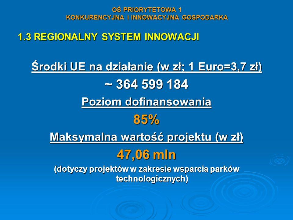 OŚ PRIORYTETOWA 1 KONKURENCYJNA I INNOWACYJNA GOSPODARKA 1.3 REGIONALNY SYSTEM INNOWACJI Środki UE na działanie (w zł; 1 Euro=3,7 zł) ~ 364 599 184 Po