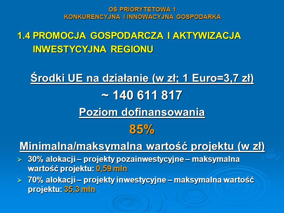 OŚ PRIORYTETOWA 1 KONKURENCYJNA I INNOWACYJNA GOSPODARKA 1.4 PROMOCJA GOSPODARCZA I AKTYWIZACJA INWESTYCYJNA REGIONU INWESTYCYJNA REGIONU Środki UE na