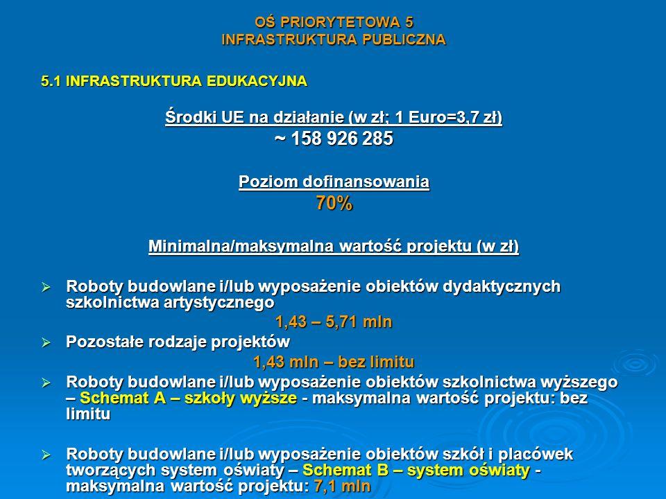 OŚ PRIORYTETOWA 5 INFRASTRUKTURA PUBLICZNA 5.1 INFRASTRUKTURA EDUKACYJNA Środki UE na działanie (w zł; 1 Euro=3,7 zł) ~ 158 926 285 Poziom dofinansowa